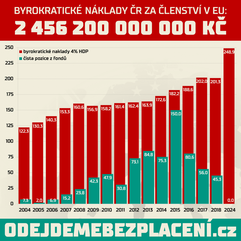 Jedlička: Skutečné náklady našeho členství v EU